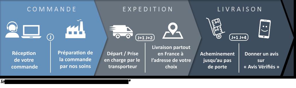 expedition et livraison